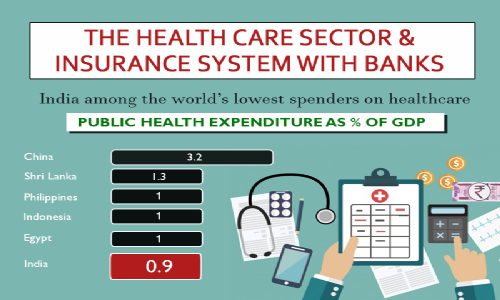 The Healthcare Sector & Insurance System With Bank